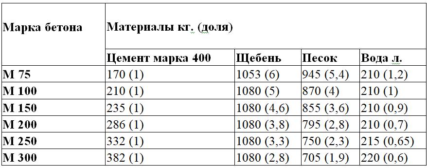 бетон м150 состав пропорции